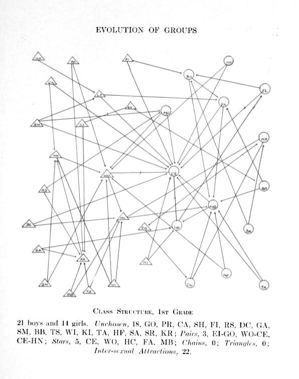 Topics in Social Network Analysis, PhD Syllabus – UsableInk